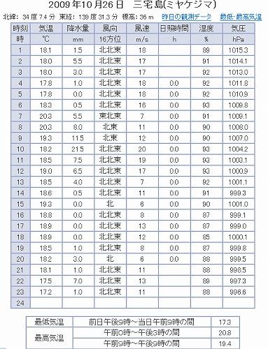 091026観測データ(神着).jpg