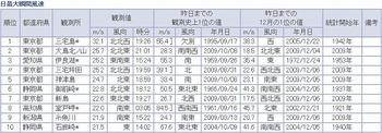 091211最大瞬間風速.jpg