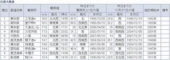 091211最大風速.jpg